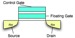 floating_gate_transistor
